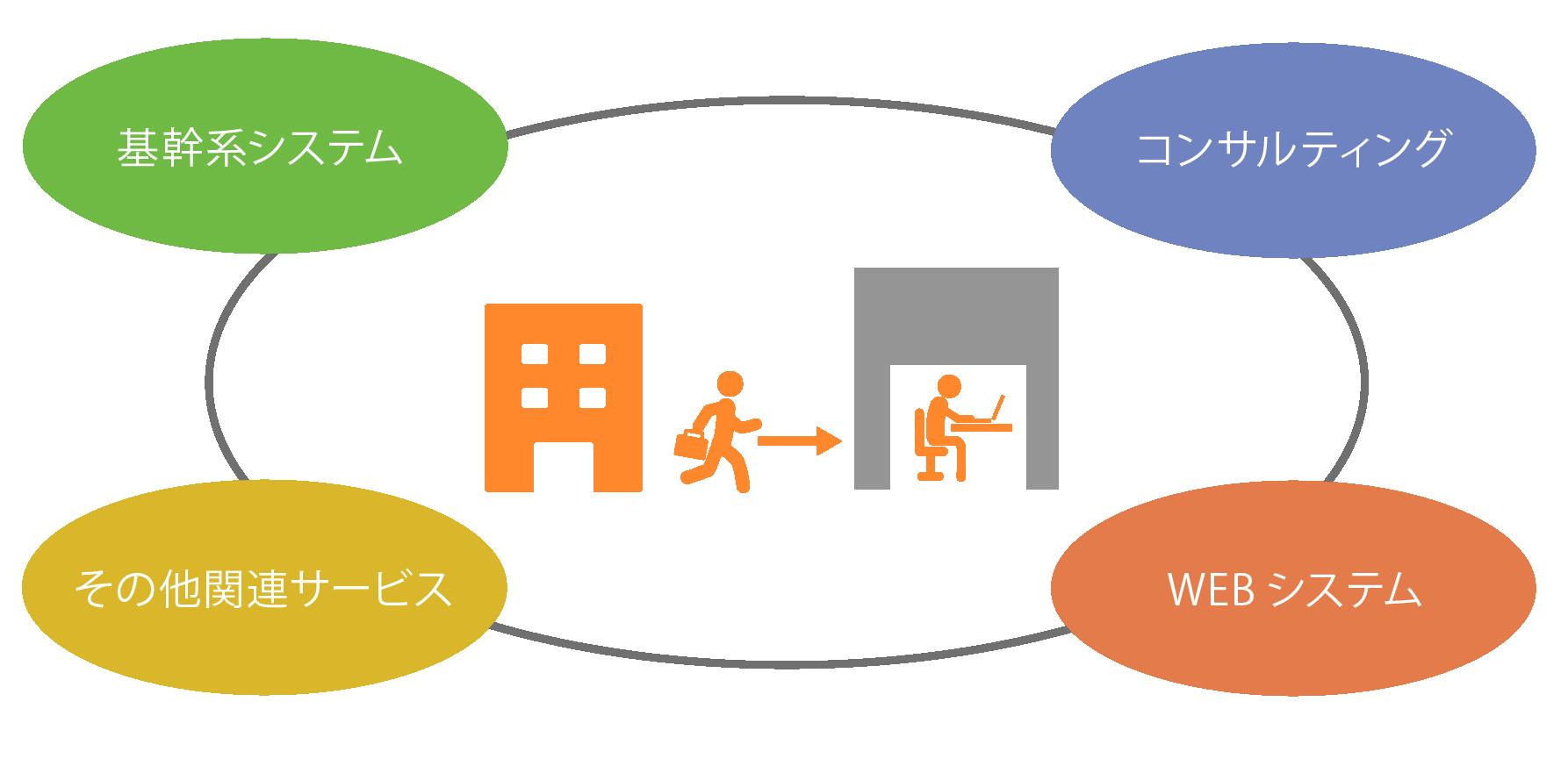 基幹 系 システム